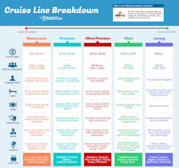 Cruise Line Breakdown V10