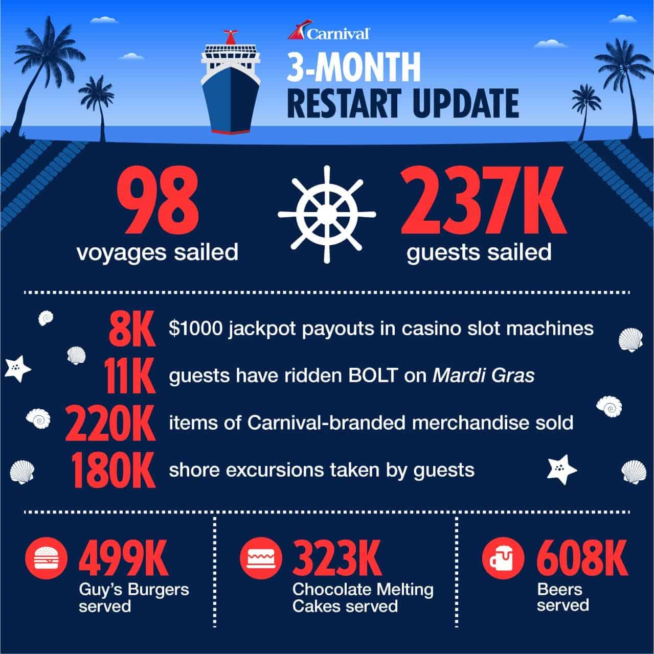 infographic carnival cruise restart 2021